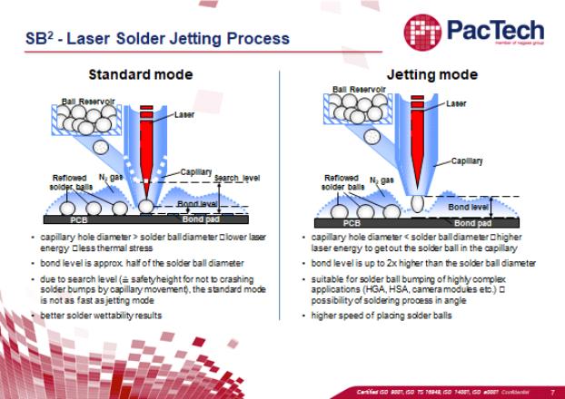 PacTech Solder Jetting Ball Equipment