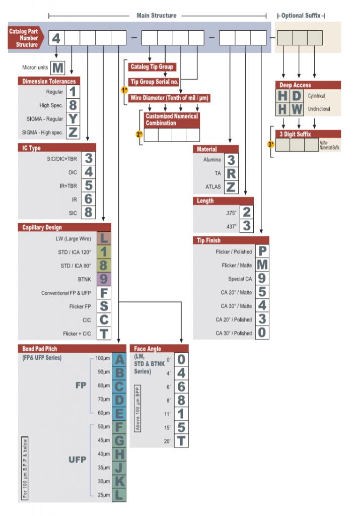 K&S Wire Bonding Capillary Nomenclature