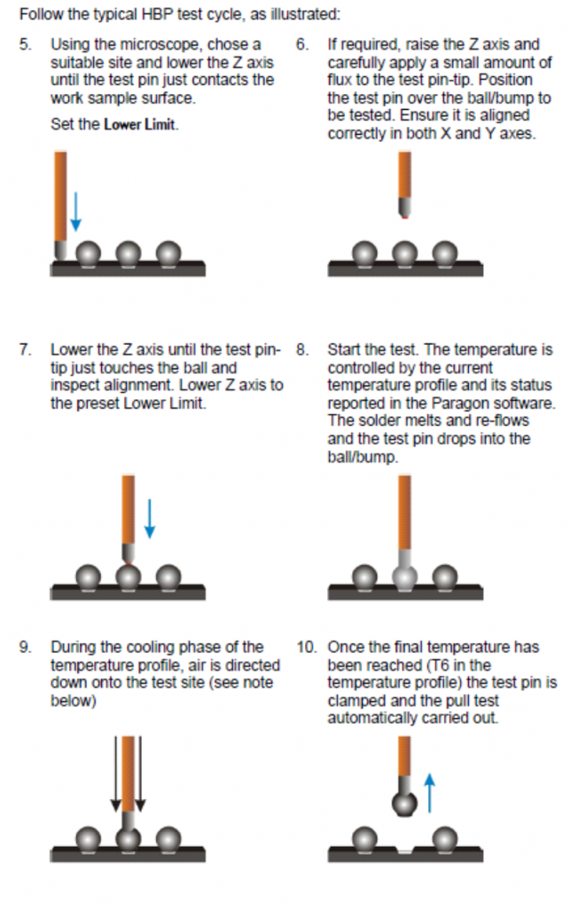 Hot Bump Pull Test Process