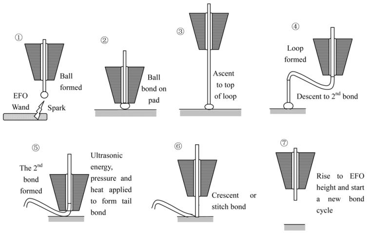 Ball Bond Sequence