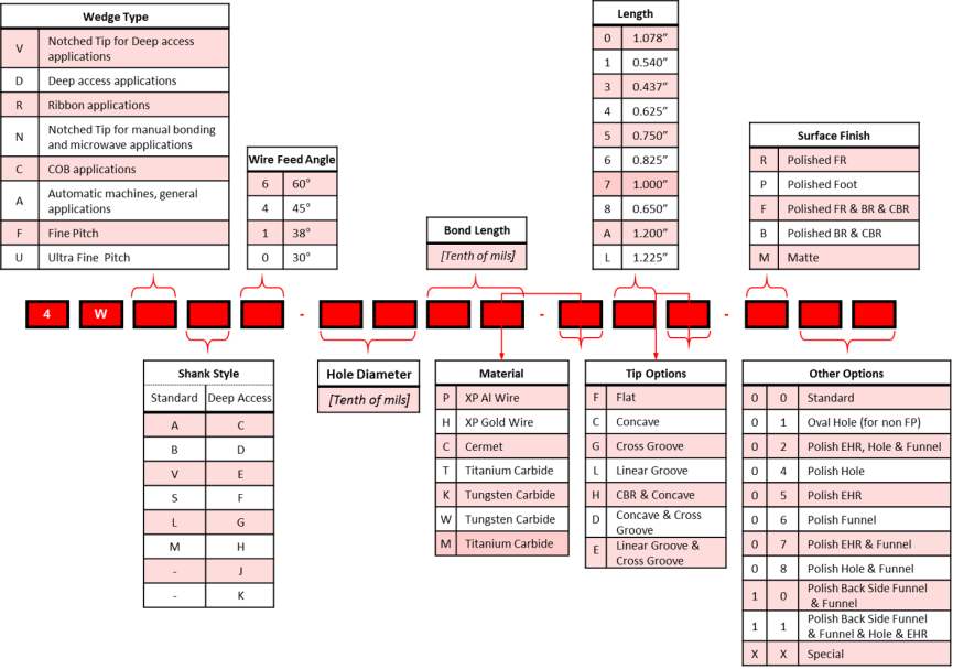 MPP - Bonding Wedge Tool Nomenclature