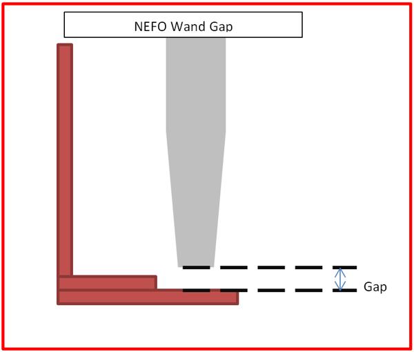 NEFO Gap
