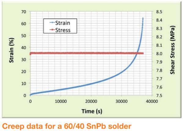 Solder Shear Creep Test Data