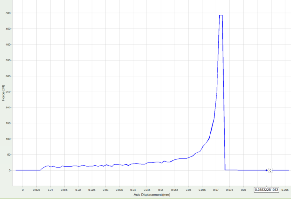 Peel test Force vs Displacement Data