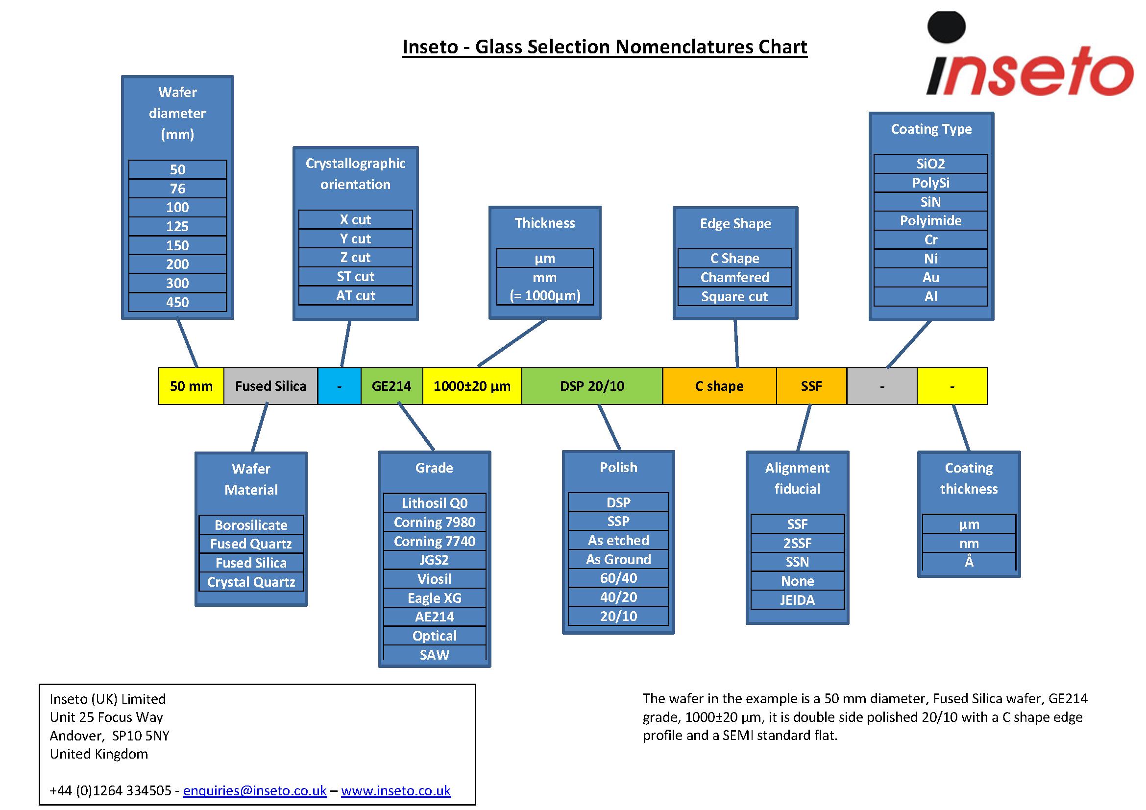Glass Wafer Nomenclature Chart