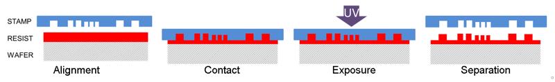 Imprint Lithography Process