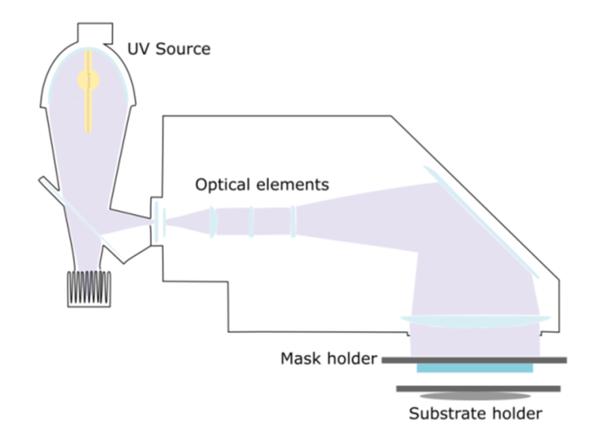 Mask aligner's key components