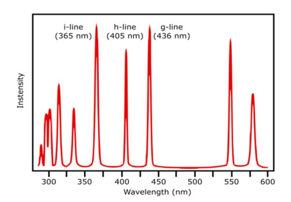 Mercury Lamp Emission Spectrum