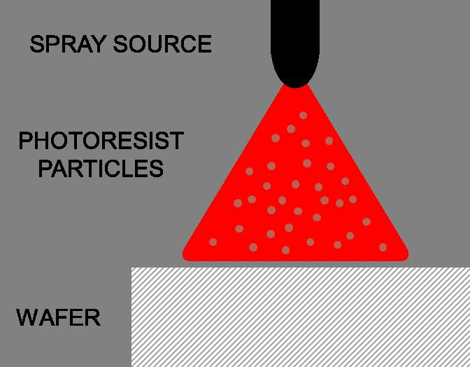 Schematic of a typical Spray Coat process.