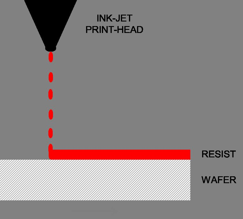 Schematic of a Inkjet Coating process.