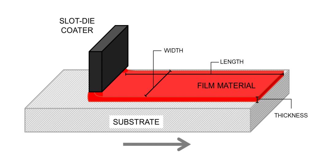 Volume of thin film coated by slot die coat head