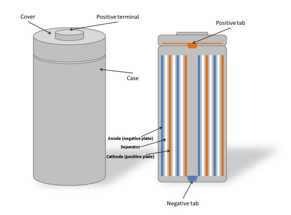 Example Battery Cell Structure